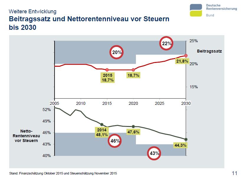 Bericht des Bundesvorstandes der Deutschen Rentenversicherung, Alexander Gunkel, zum Beitragssatz und Nettorentenniveau vor Steuern 2020